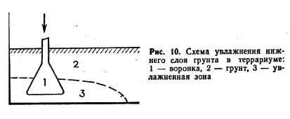Рис 10. Схема увлажнения нижнего слоя грунта в террариуме